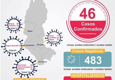 46 Infectados por Coronavirus en la Región Amazonas